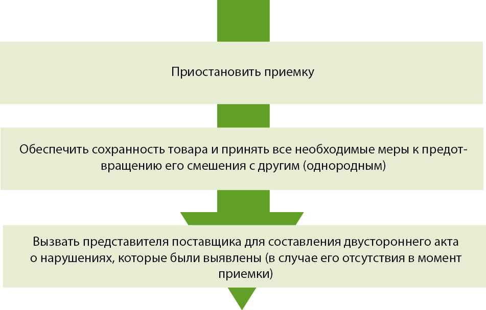 Акт О Скрытых Недостатках Продукции Образец Заполнения